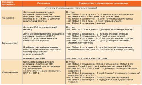 Препараты от герпеса - показания, применение и дозы