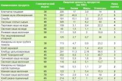 Таблица гликемического индекса продукта