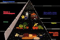 Допустимые продукты при сахарном диабете