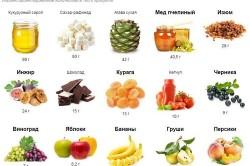 Продукты богатые фруктозой